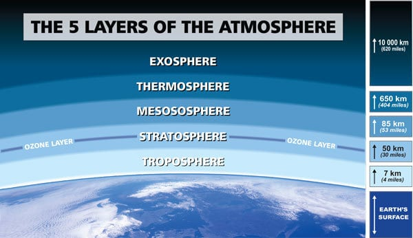 The 5 Layers Of The Atmosphere - Attributes, Composition ...