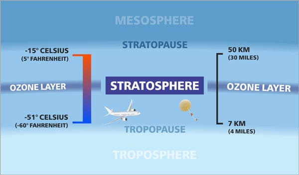 Diagram Of The Stratosphere