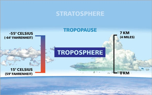 Diagram Of The Troposphere