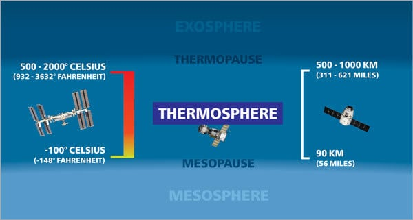 Diagram Of The Thermosphere
