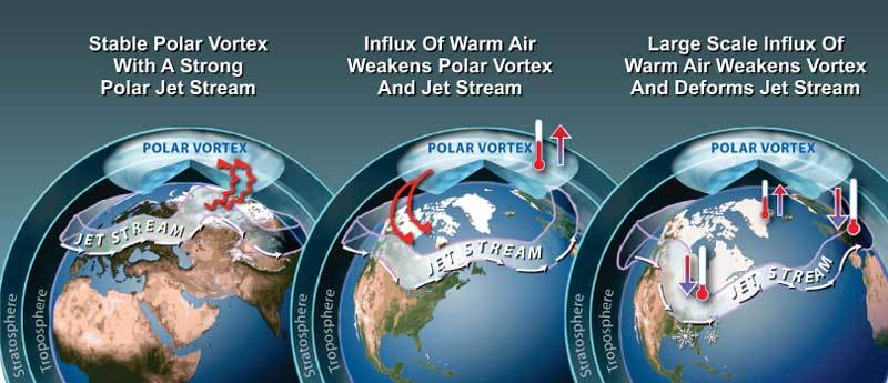 Weakening Of Polar Vortex