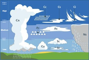 Cloud Classification Chart