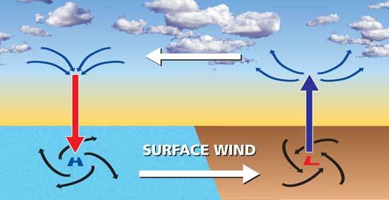 How Are Winds Formed