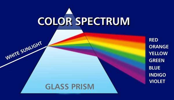 use color spectrum to understand the color of sky