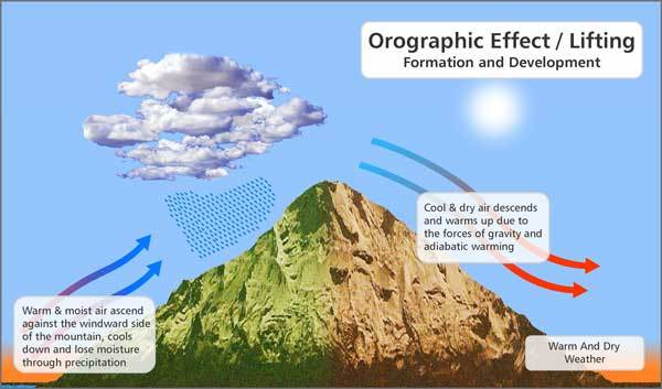 How The Orographic Effect Forms