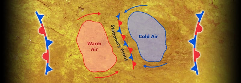 What Is A Stationary Front And What Type Of Weather Is Associated With It