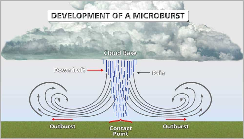 Development Of A Microburst