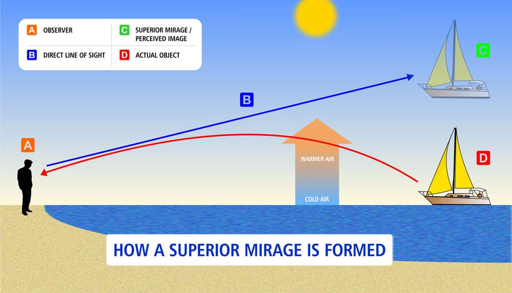 How A Superior Mirage Is Formed