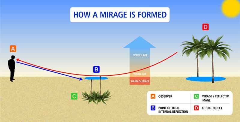 How A Mirage Is Formed