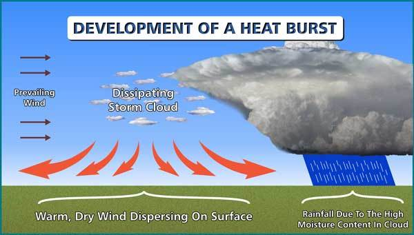 Development Of A Heat Burst