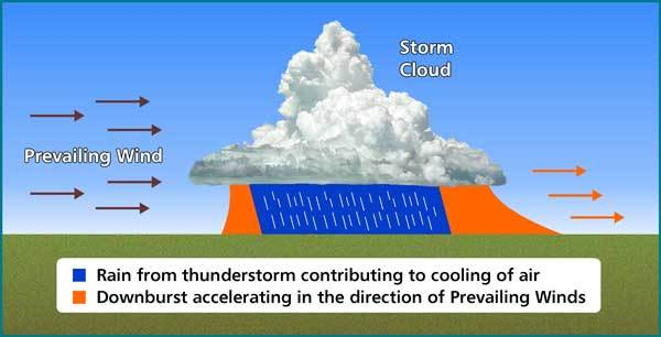 How A Derecho Is Formed