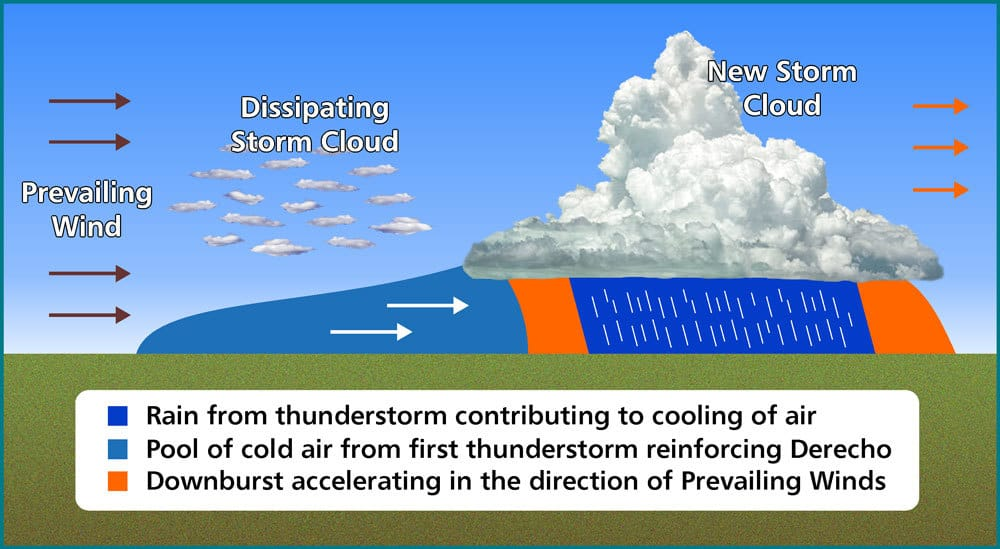New Thunderstorm And Pool Of Cold Air