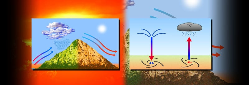 Adiabatic Process-What It Is And How It Occurs