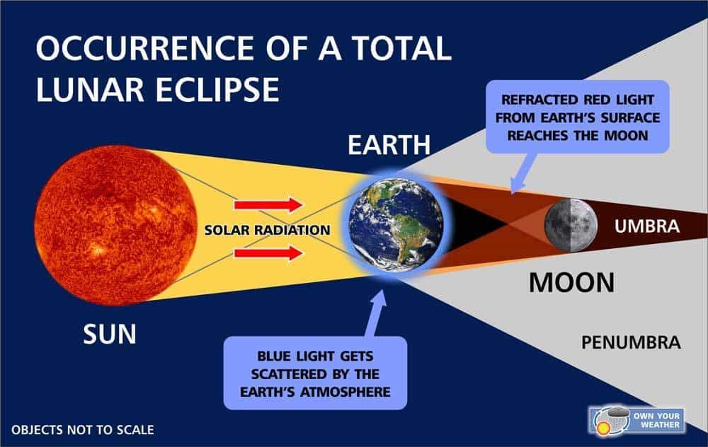 How A Lunar Eclipse Occurs