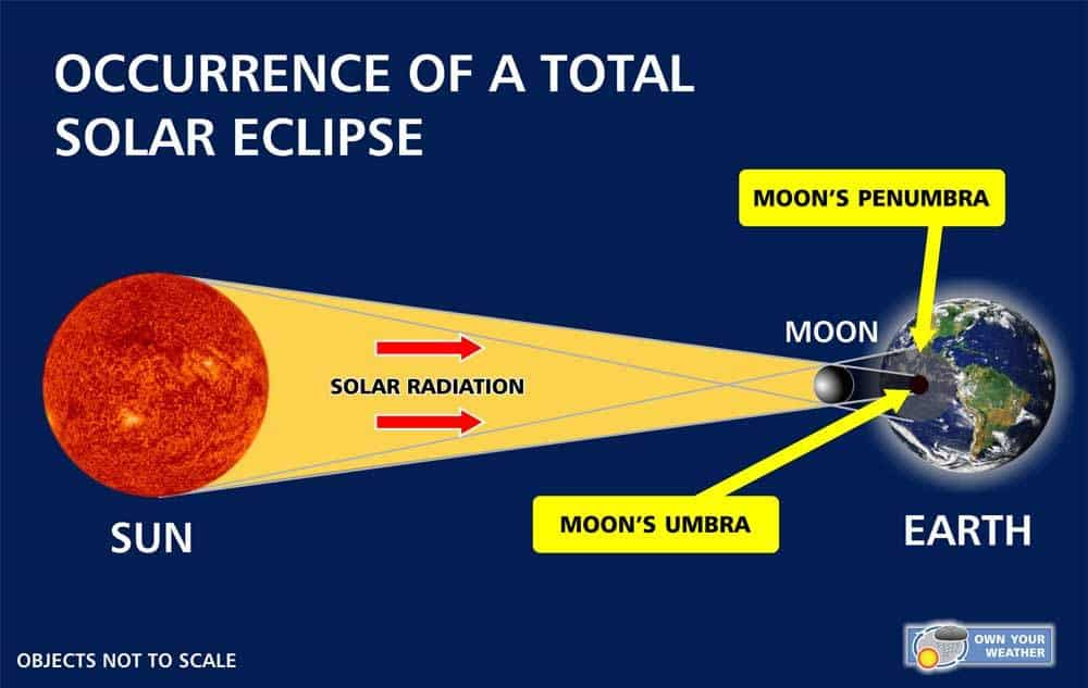 How A Solar Eclipse Occurs