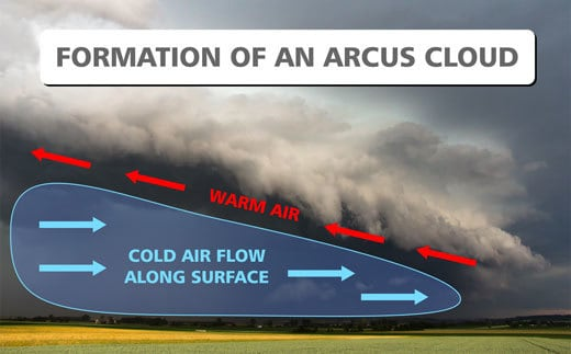 Arcus Cloud Formation