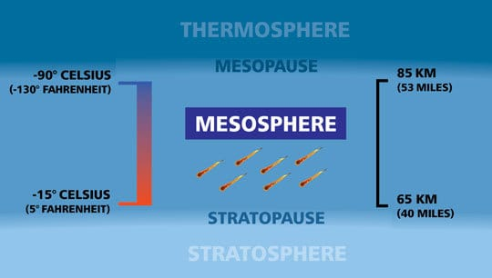 Facts About The Mesosphere What It Is And Its Defining Characteristics