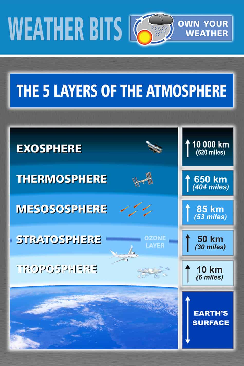 5 Layers Of The Atmosphere