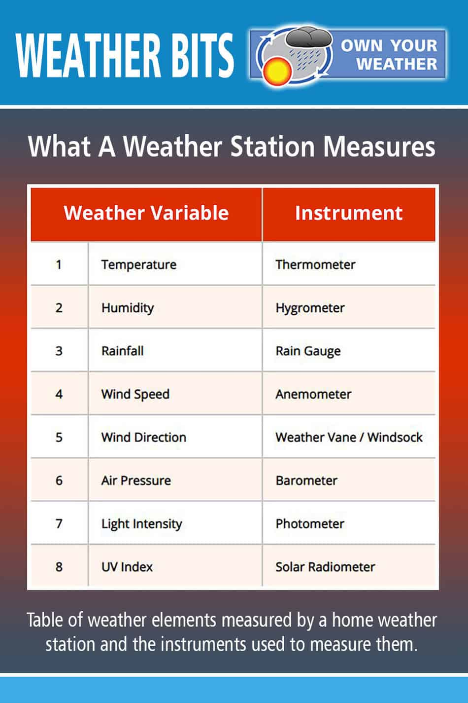 What A Weather Station Measures